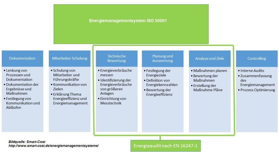 Energiemanagementsystem ISO 50001 einfach erklärt